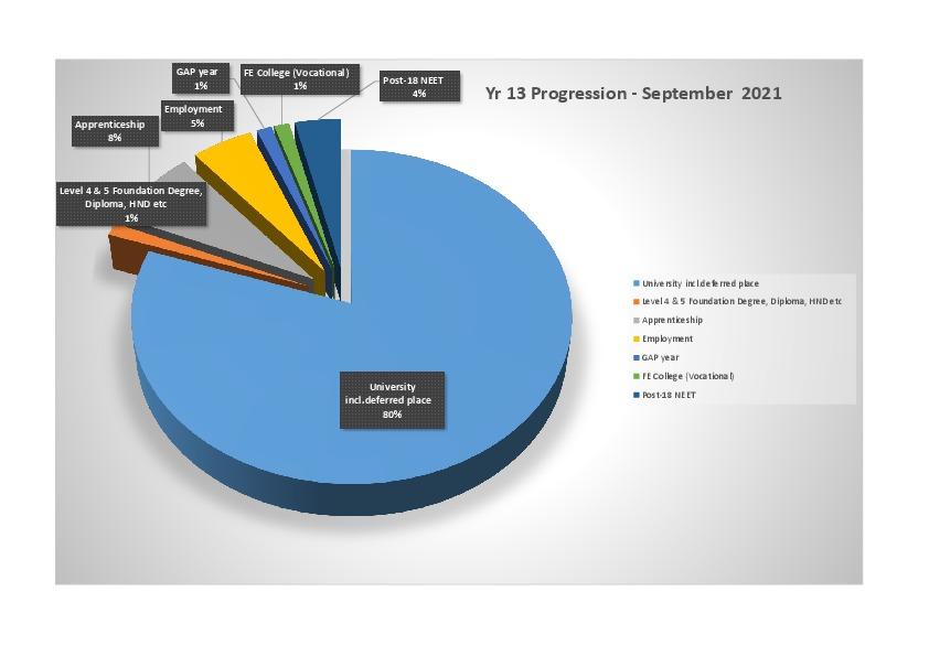 Yr 13 Progression data   Sept 2021