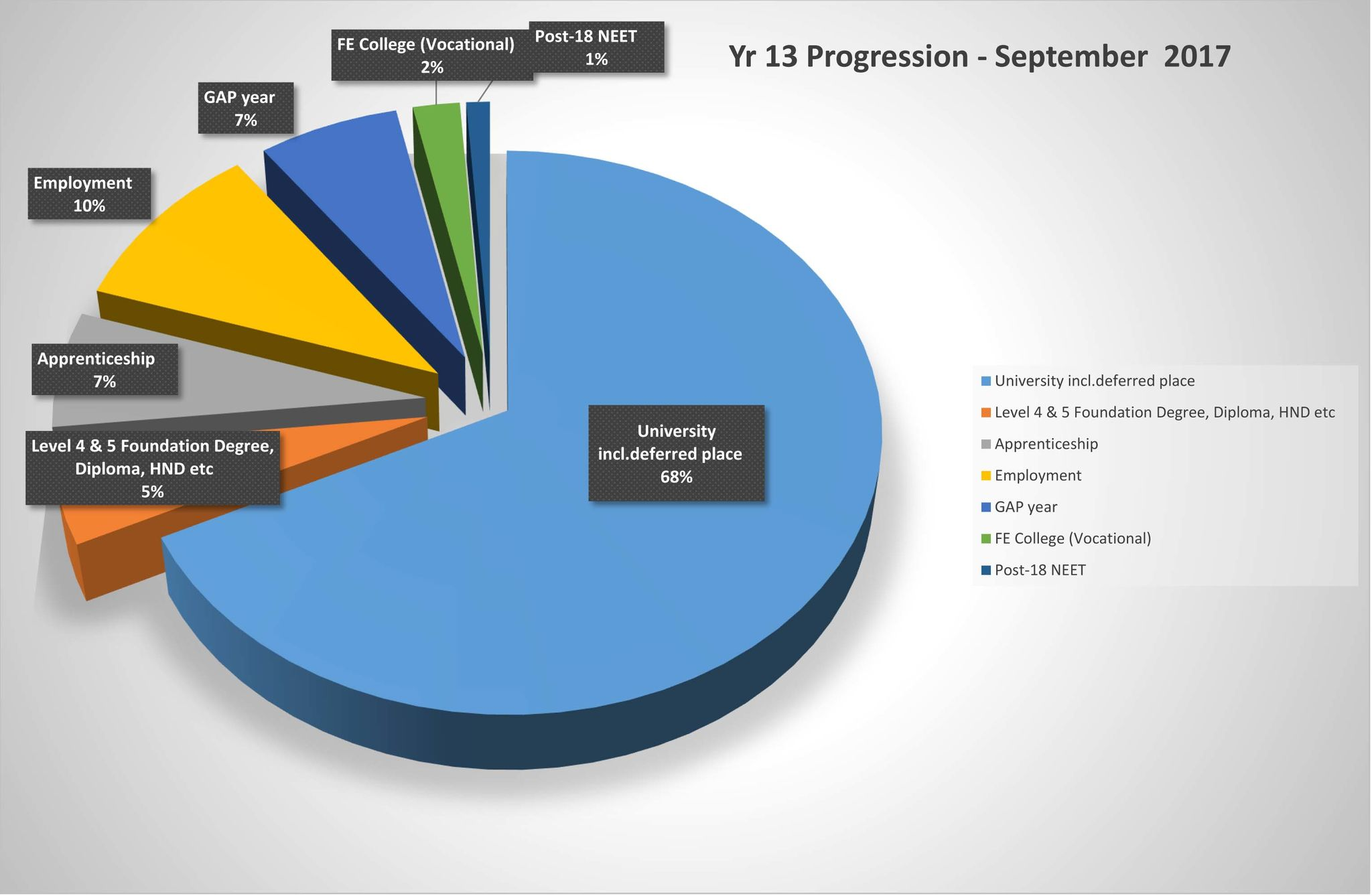 Yr 13 Progression data   Sept 2017